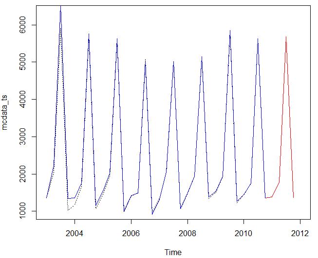 graf odhadu a predikcie kalmanovou filtráciou